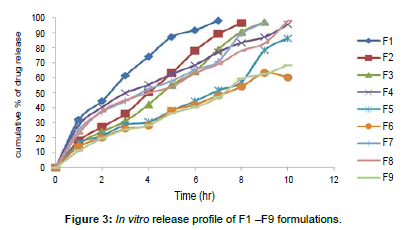 pharmacovigilance-release-profile-formulations