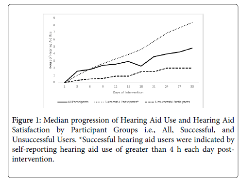 phonetics-audiology-Median-progression