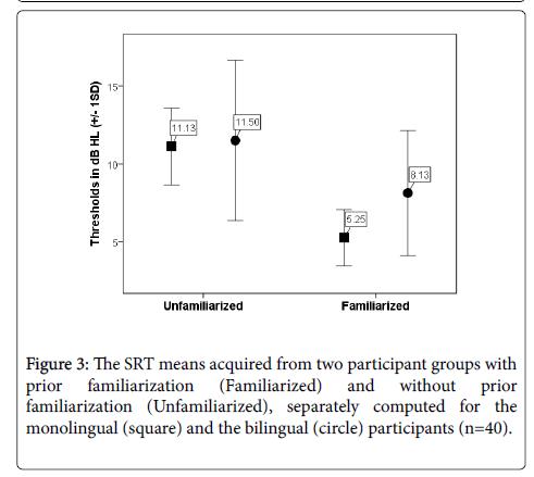 phonetics-audiology-participant-groups