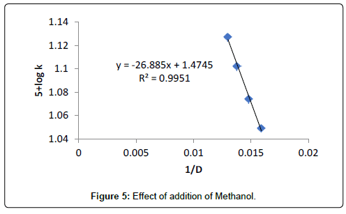 physical-chemistry-biophysics-Effect-addition-Methanol