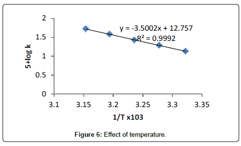 physical-chemistry-biophysics-Effect-temperature