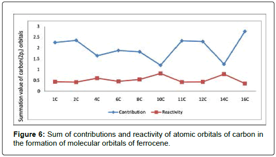 physical-chemistry-biophysics-Sum-contributions-reactivity