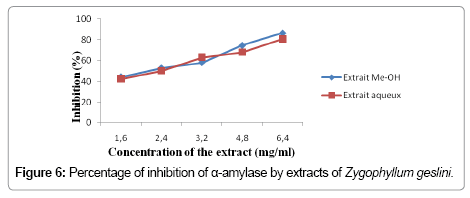 physical-chemistry-biophysics-Zygophyllum-geslini