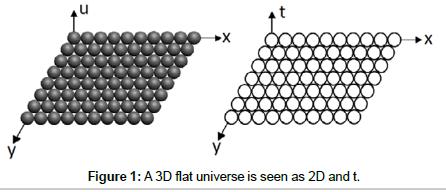 physical-mathematics-A3Dflatuniverseisseen