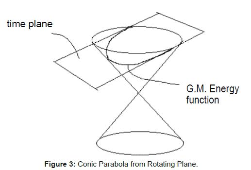 physical-mathematics-Conic-Parabola