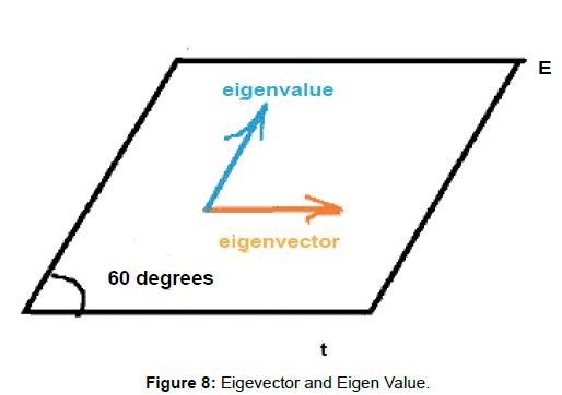 physical-mathematics-Eigevector-Eigen