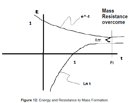 physical-mathematics-Energy-Resistance