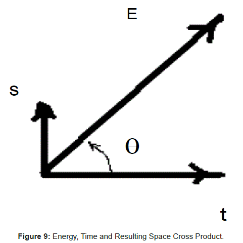 physical-mathematics-Energy-Time