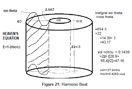 physical-mathematics-Harmonic-Beat