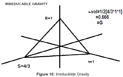 physical-mathematics-Irreduciblde-Gravity