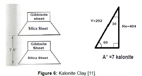physical-mathematics-Kalonite-Clay
