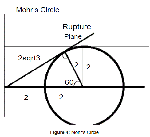 physical-mathematics-Mohrs-Circle