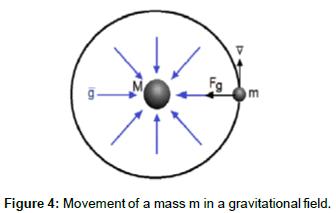 physical-mathematics-Movement-amassminagravitational