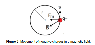 physical-mathematics-Movement-negativecharges