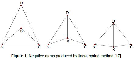 physical-mathematics-Negative-areas