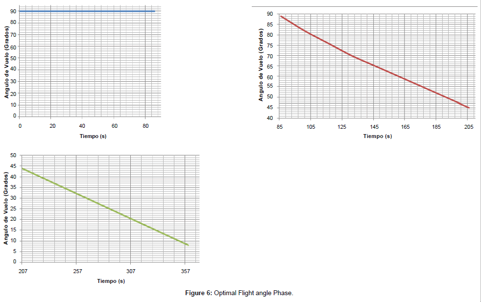 physical-mathematics-Optimal-Flight