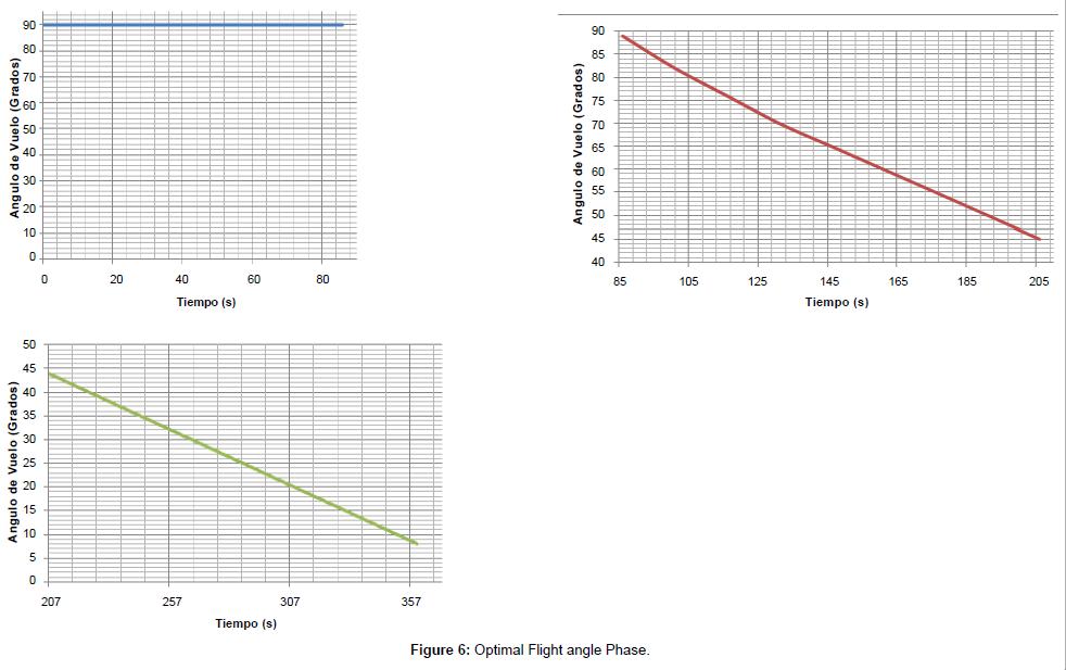 physical-mathematics-Optimal-Flight