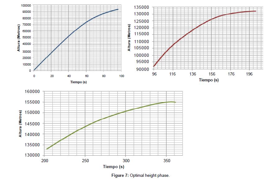 physical-mathematics-Optimal-height