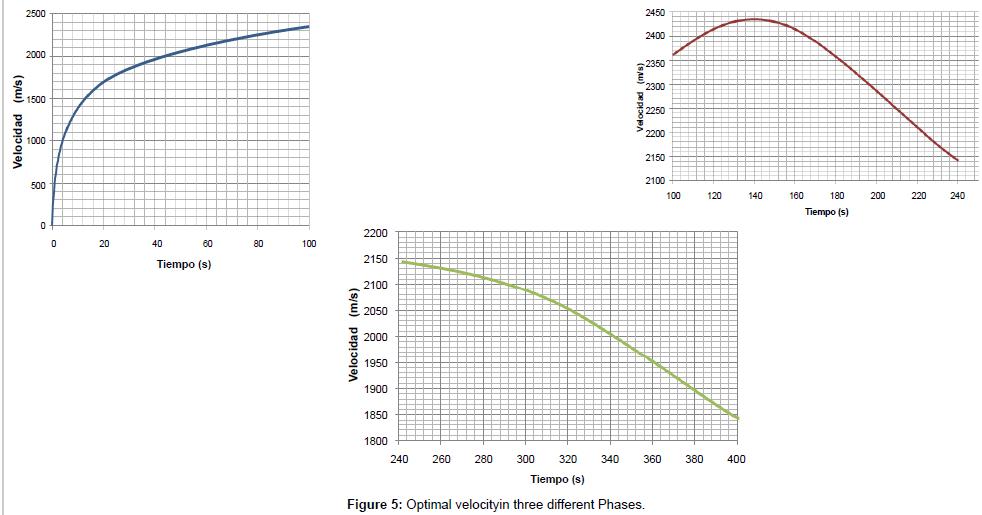 physical-mathematics-Optimal-velocity