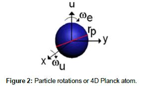 physical-mathematics-Particlerotationsor4D