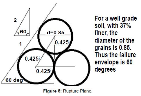 physical-mathematics-Rupture-Plane