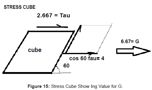 physical-mathematics-Stress-Cube