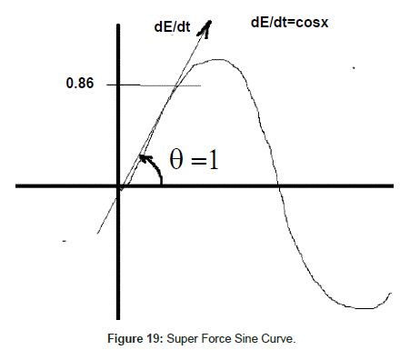 physical-mathematics-Super-Force