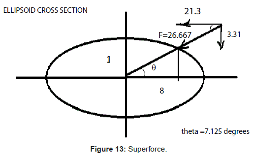 physical-mathematics-Superforce