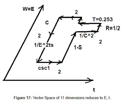 physical-mathematics-Vector-Space