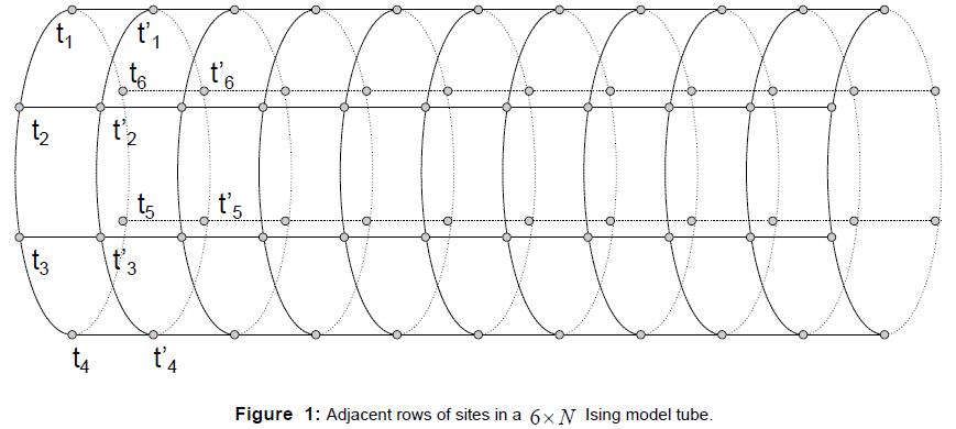 physical-mathematics-adjacent-rows-sites