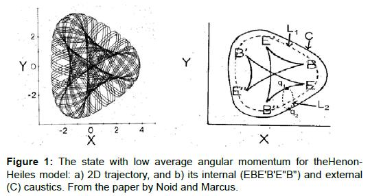 physical-mathematics-angular-momentum-heiles