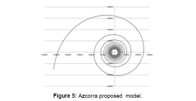 physical-mathematics-azcorra-proposed