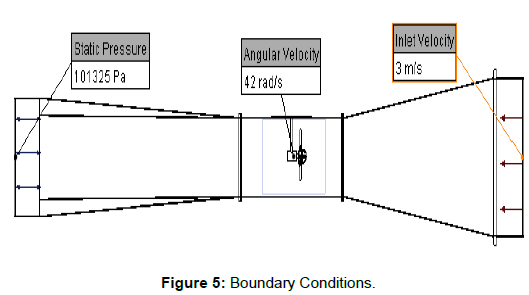 physical-mathematics-boundary-conditions