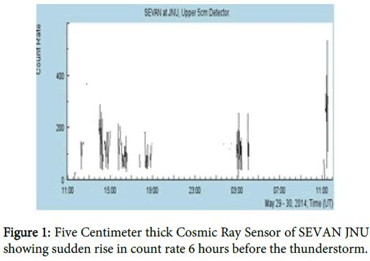 physical-mathematics-centimeter-cosmic-sensor