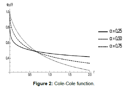 physical-mathematics-cole-cole-function