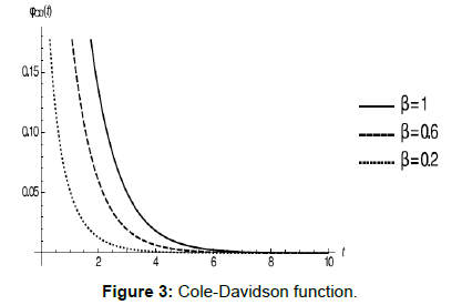 physical-mathematics-cole-davidson-function