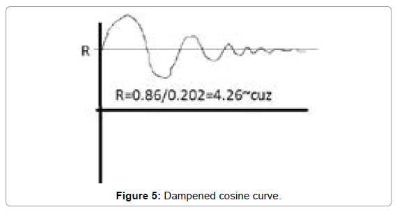 physical-mathematics-cosine