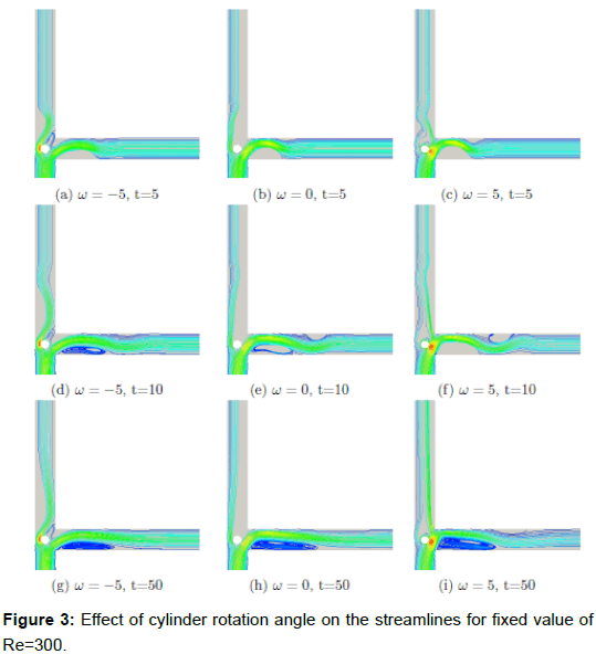 physical-mathematics-cylinder-angle-streamlines