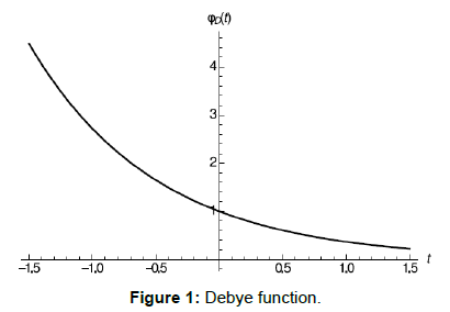 physical-mathematics-debye-function