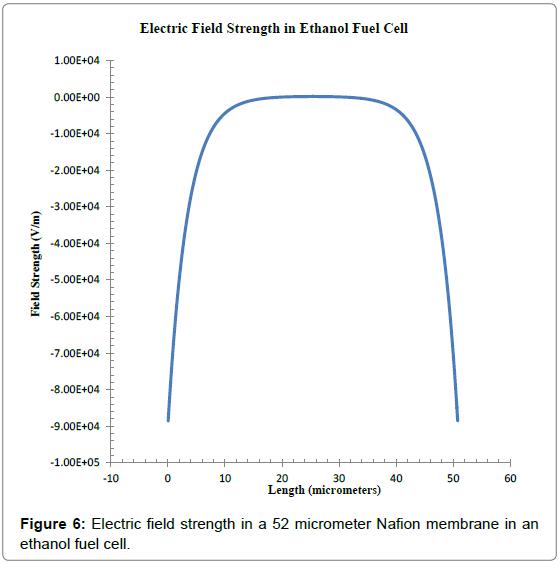 physical-mathematics-electric-field-ethanol