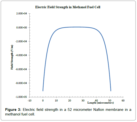 physical-mathematics-electric-field-methanol