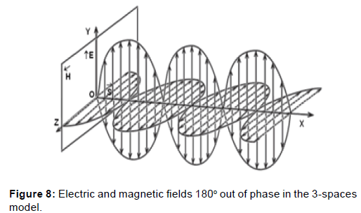 physical-mathematics-electric-magnetic-phase