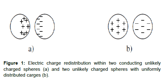physical-mathematics-electric-redistribution-spheres