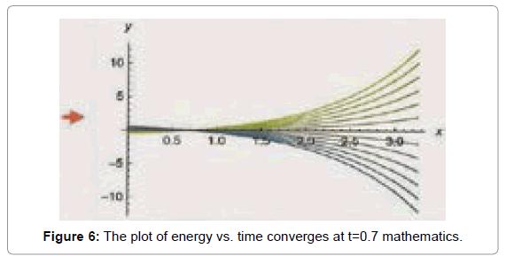 physical-mathematics-energy