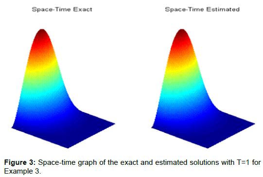 physical-mathematics-exact-estimated-solutions