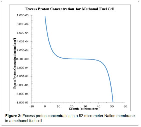 physical-mathematics-excess-proton-methanol