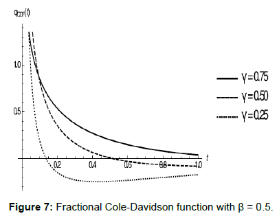 physical-mathematics-fractional-cole-davidson