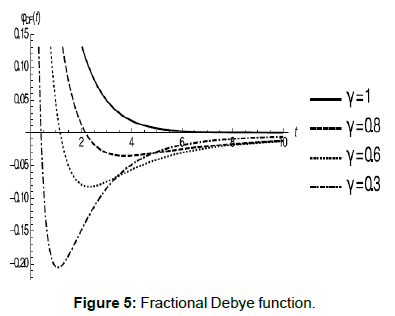 physical-mathematics-fractional-debye-function