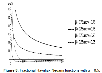 physical-mathematics-fractional-havriliak-negami