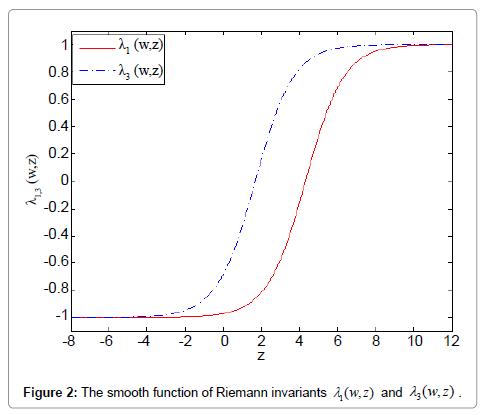 physical-mathematics-function